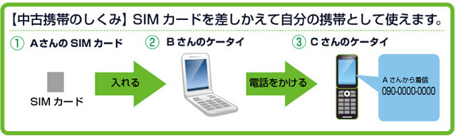 SIMカードを差し替えて自分の携帯電話として使えます。